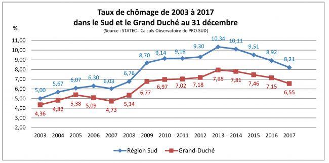 graph_taux de chomage_sud_gdl_2003-2017.jpg