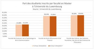 nombre d'étudiants_en master_pc_2014-2016.jpg