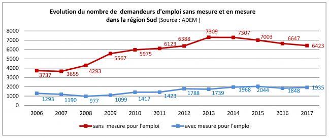 nombre de demandeurs adem_sud_2006 à 2017_sme et qme.jpg